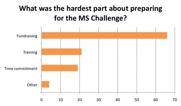What was the hardest part about preparing for the MS Challenge?