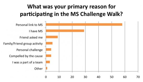 What was your primary reason in participating in the MS Challenge Walk?